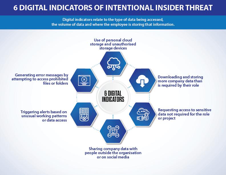 6 digital indicators of insider threat
